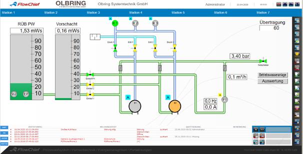 Prozessleitsysteme